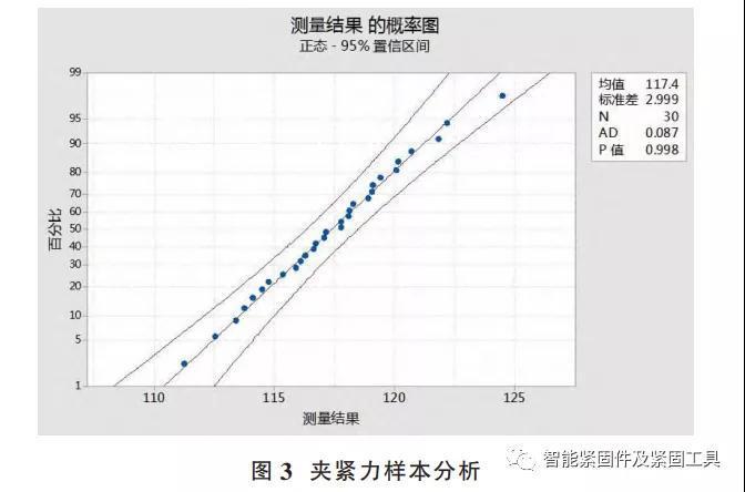 緊固件工業網-超聲波夾緊力-螺栓連接緊固