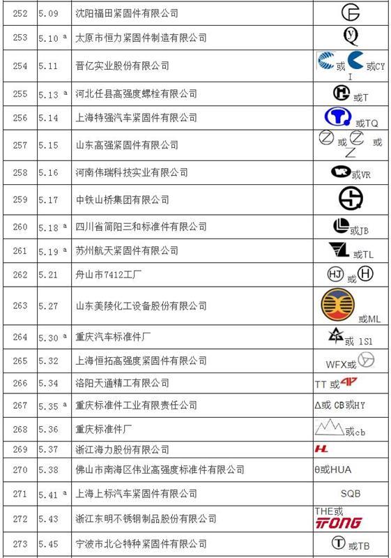 紧固件工业网-上海国际紧固件工业博览会-全国紧固件标准化技术委员会-紧固件制造者识别标志